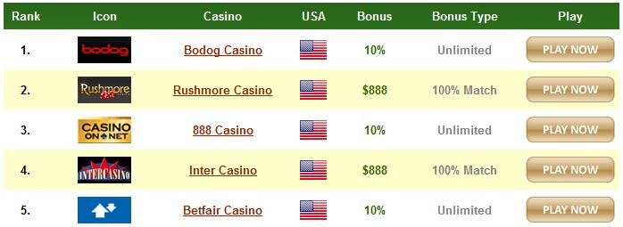 online casinos ratings